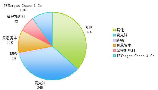 国美电器股权结构